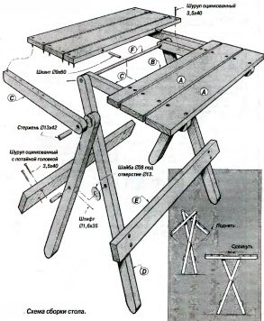 Сделать раскладной столик для пикника своими руками