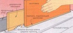 Фальц в накладке упора поможет снять свесы кромочных накладок