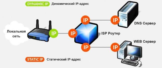 Когда необходим статический IP-адрес
